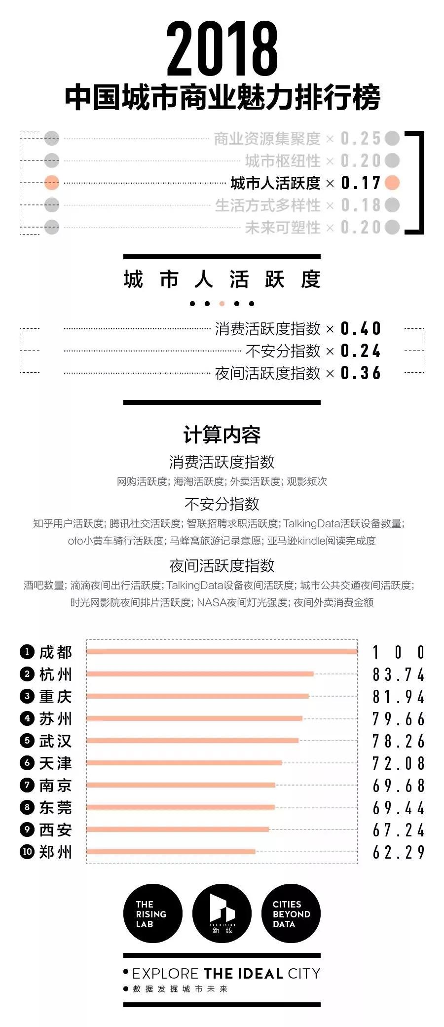 中国都市ランキング1