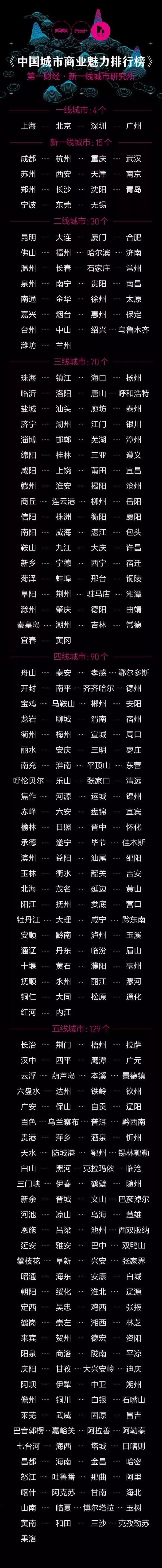 中国都市ランキング2